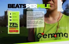 Beats Per Mile